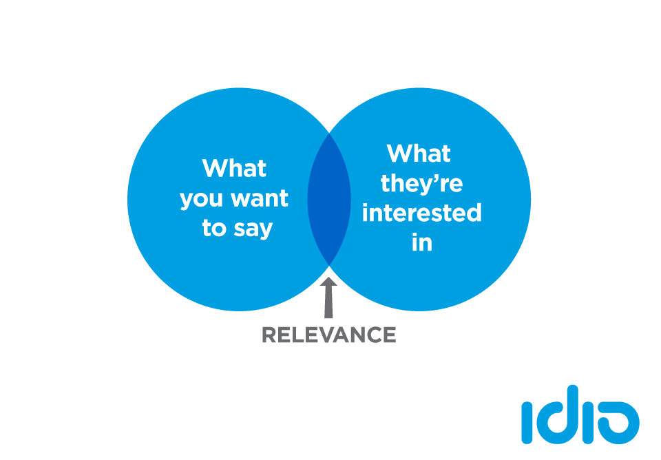 idio-Content-Marketing-Venn-diagram-1.jpg